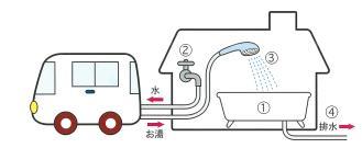 訪問入浴サービス